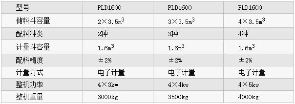 PLD1600型易胜博网站配料机参数